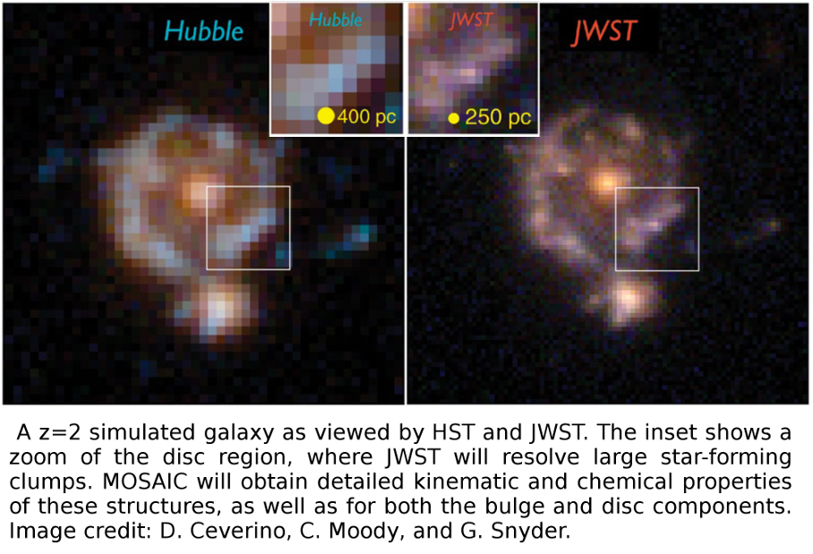A z=2 simulated galaxy as viewed by HST and JWST. The inset shows a zoom of the disc region, where JWST will resolve large star-forming clumps. MOSAIC will obtain detailed kinematic and chemical properties of these structures, as well as for both the bulge and disc components. Image credit: D. Ceverino, C. Moody, and G. Snyder.